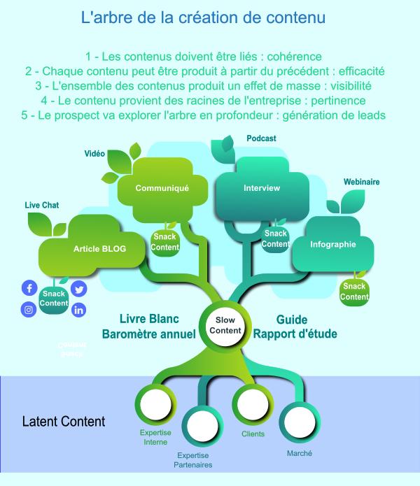 arbre du contenu
