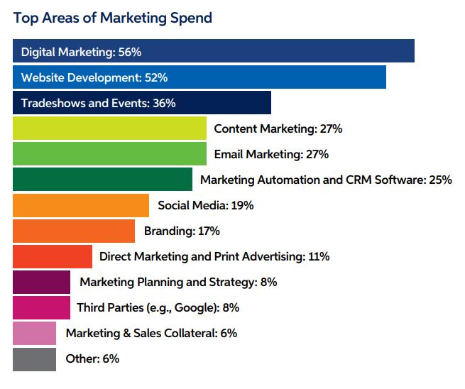 investissements Marketing pour 2020